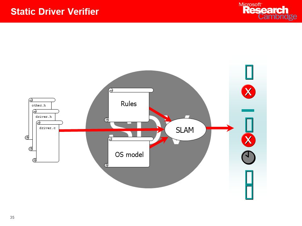 35 Static Driver Verifier SDV Rules SLAM OS model other.h driver.h driver.c X X X X