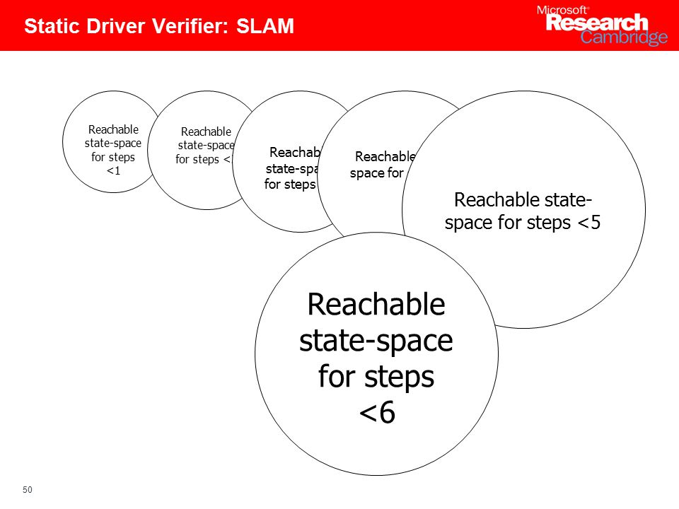 50 Static Driver Verifier: SLAM Reachable state-space for steps <1 Reachable state-space for steps <2 Reachable state-space for steps <3 Reachable state- space for steps <4 Reachable state- space for steps <5 Reachable state-space for steps <6