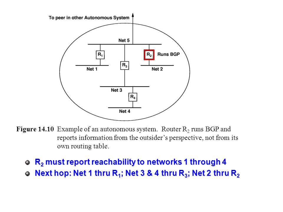 R 2 must report reachability to networks 1 through 4 Next hop: Net 1 thru R 1 ; Net 3 & 4 thru R 3 ; Net 2 thru R 2 Figure 14.10Example of an autonomous system.