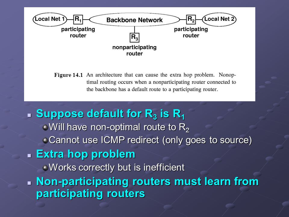 Suppose default for R 3 is R 1 Suppose default for R 3 is R 1 Will have non-optimal route to R 2 Cannot use ICMP redirect (only goes to source) Extra hop problem Extra hop problem Works correctly but is inefficient Non-participating routers must learn from participating routers Non-participating routers must learn from participating routers Figure 14.1