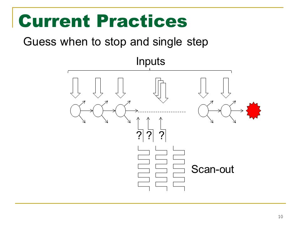 Current Practices 10 Guess when to stop and single step ??? Scan-out Inputs