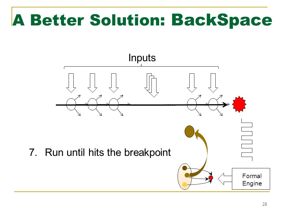 28 Inputs 7.Run until hits the breakpoint A Better Solution: BackSpace Formal Engine