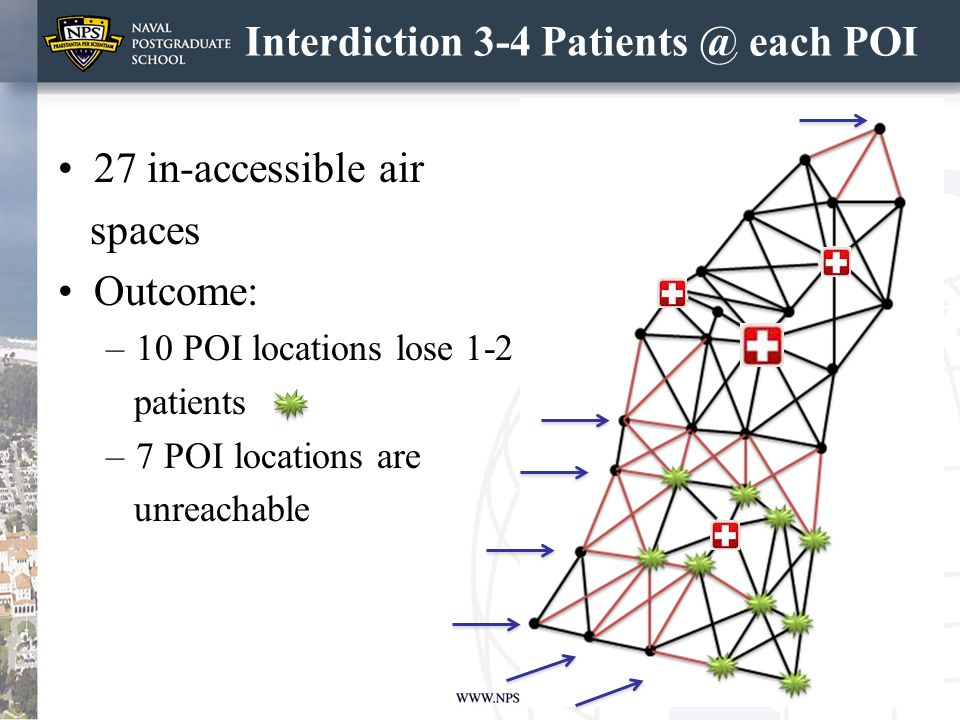 Interdiction 3-4 Patients @ each POI 27 in-accessible air spaces Outcome: –10 POI locations lose 1-2 patients –7 POI locations are unreachable 21