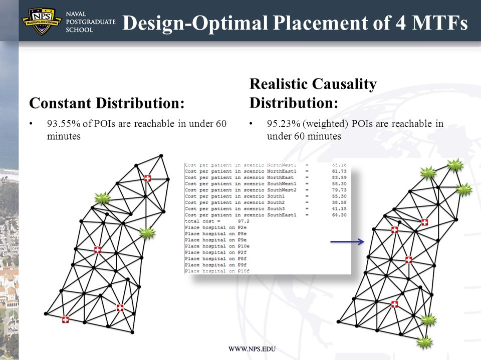 Design-Optimal Placement of 4 MTFs Constant Distribution: 93.55% of POIs are reachable in under 60 minutes Realistic Causality Distribution: 95.23% (w