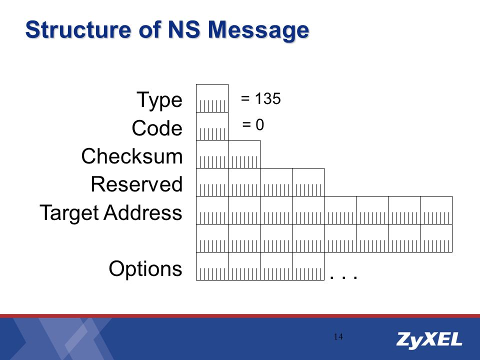 14 Structure of NS Message Type Code Checksum Reserved Target Address Options = 135 = 0...