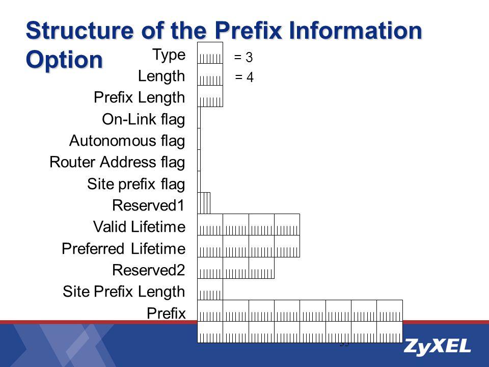 35 Structure of the Prefix Information Option Type Length Prefix Length On-Link flag Autonomous flag Router Address flag Site prefix flag Reserved1 Va
