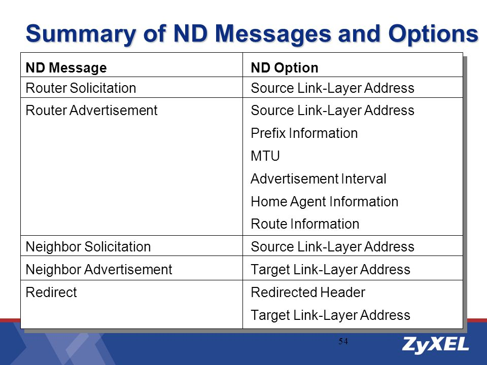 54 Summary of ND Messages and Options ND MessageND Option Router SolicitationSource Link-Layer Address Router AdvertisementSource Link-Layer Address P