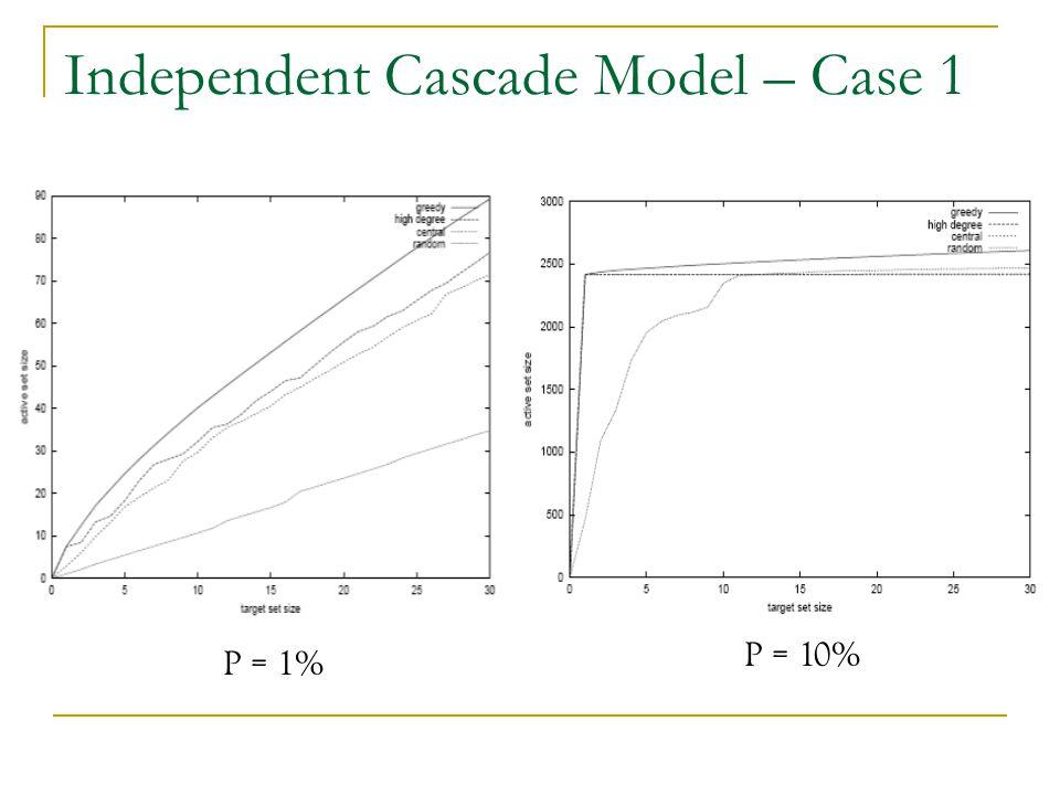 Independent Cascade Model – Case 1 P = 1% P = 10%