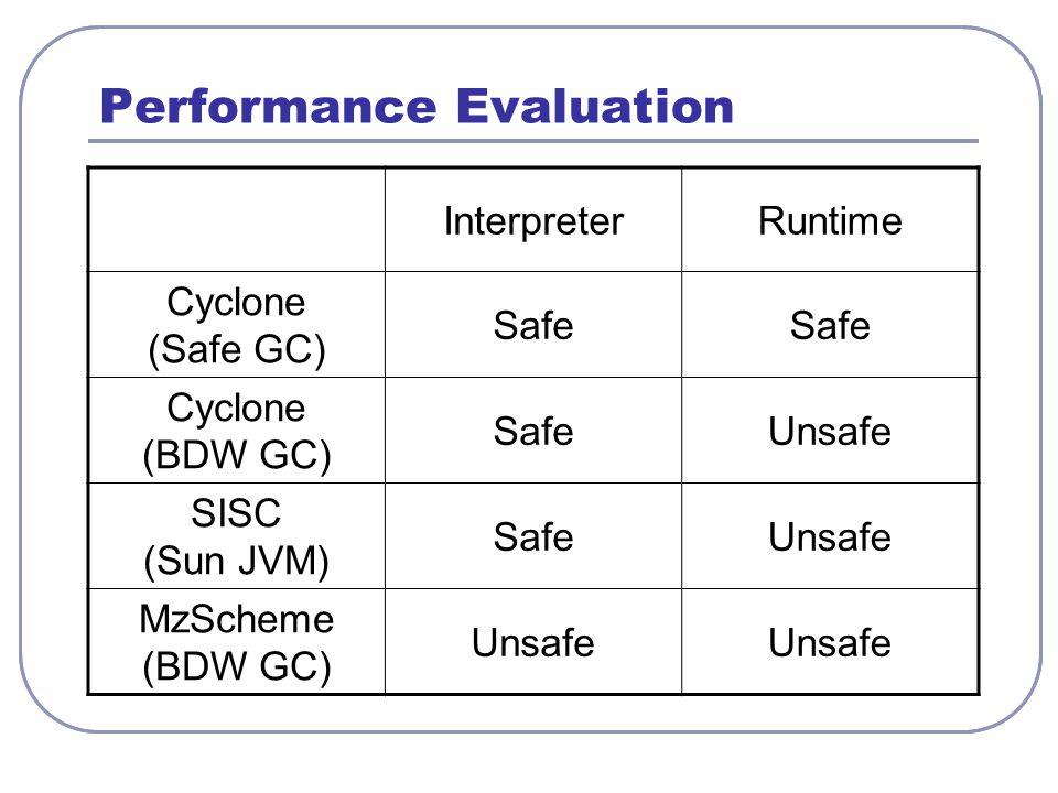 Performance Evaluation InterpreterRuntime Cyclone (Safe GC) Safe Cyclone (BDW GC) SafeUnsafe SISC (Sun JVM) SafeUnsafe MzScheme (BDW GC) Unsafe