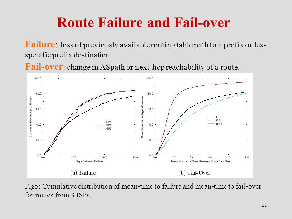 11 Route Failure and Fail-over Failure: loss of previously available routing table path to a prefix or less specific prefix destination.