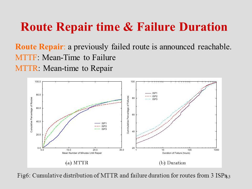 13 Route Repair time & Failure Duration Route Repair: a previously failed route is announced reachable.