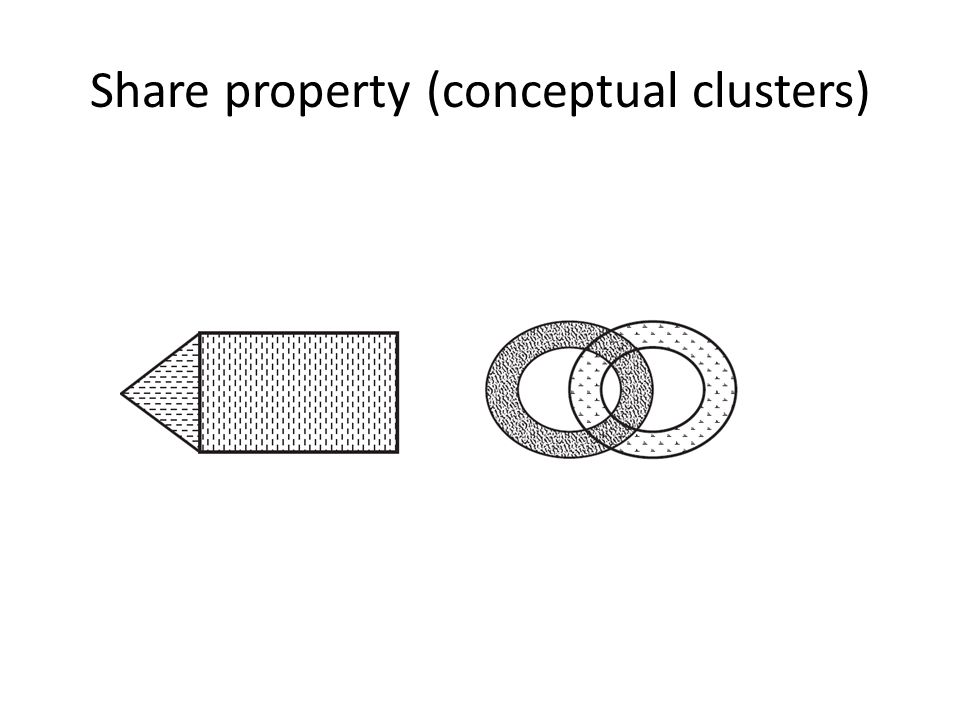 Share property (conceptual clusters)