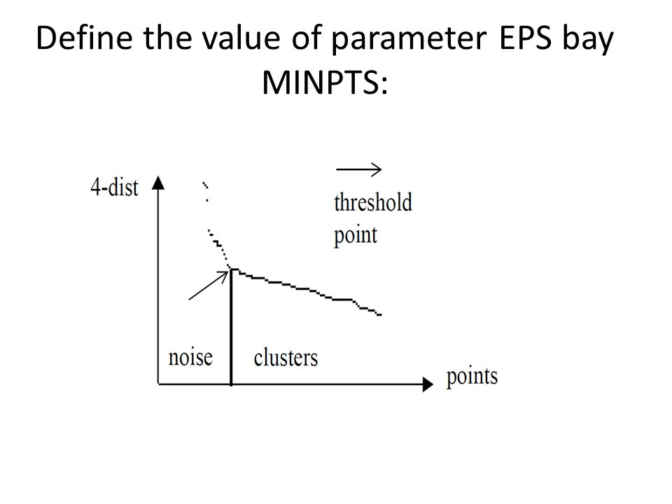 Define the value of parameter EPS bay MINPTS: