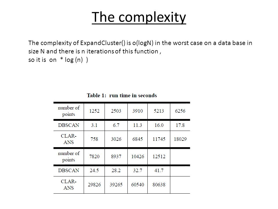The complexity The complexity of ExpandCluster() is o(logN) in the worst case on a data base in size N and there is n iterations of this function, so it is on * log (n) )