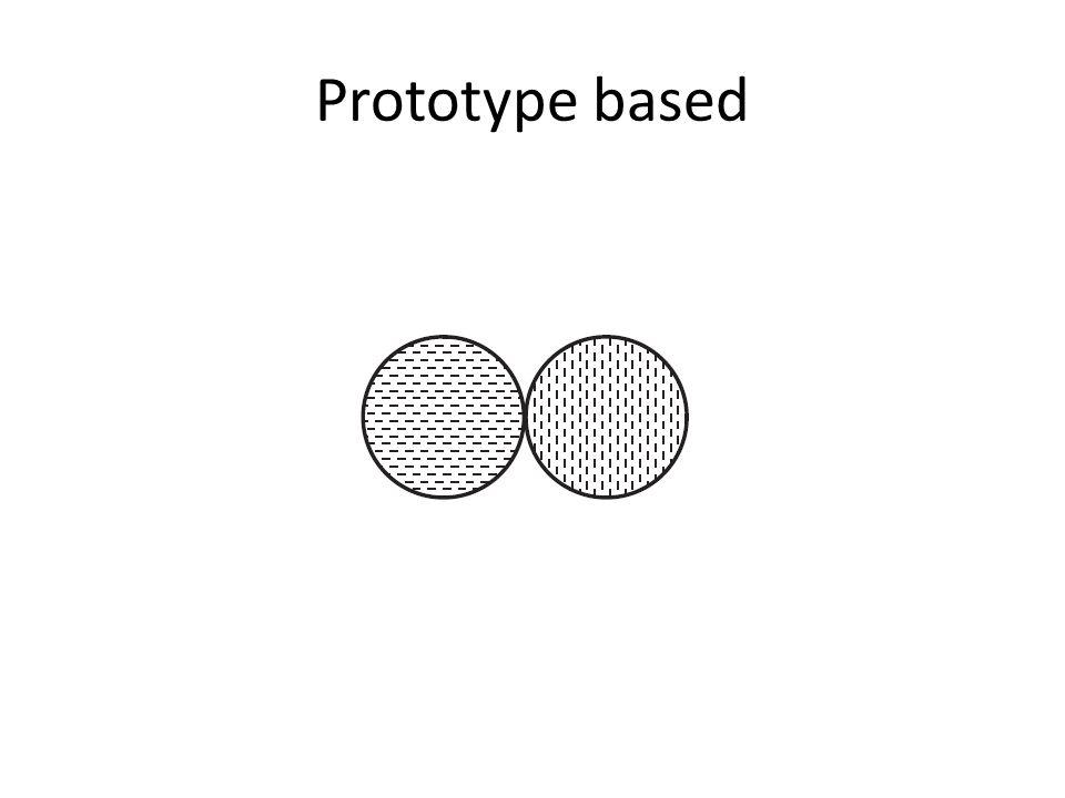 Graph based