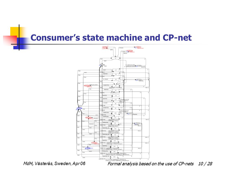Formal analysis based on the use of CP-netsMdH, Västerås, Sweden, Apr 06 10 / 28 Consumer's state machine and CP-net