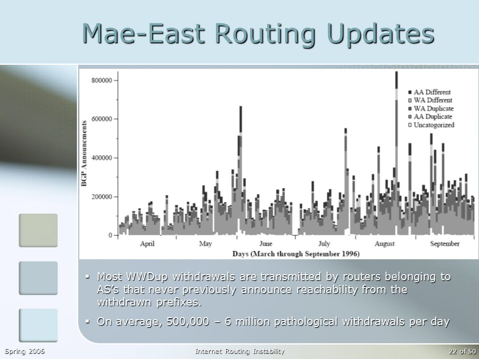 Spring 2006Internet Routing Instability 22 of 50 Mae-East Routing Updates  Most WWDup withdrawals are transmitted by routers belonging to AS's that never previously announce reachability from the withdrawn prefixes.
