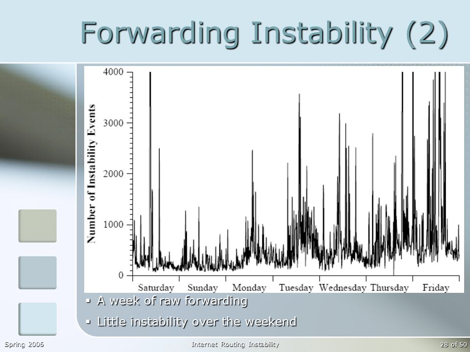 Spring 2006Internet Routing Instability 28 of 50 Forwarding Instability (2)  A week of raw forwarding  Little instability over the weekend
