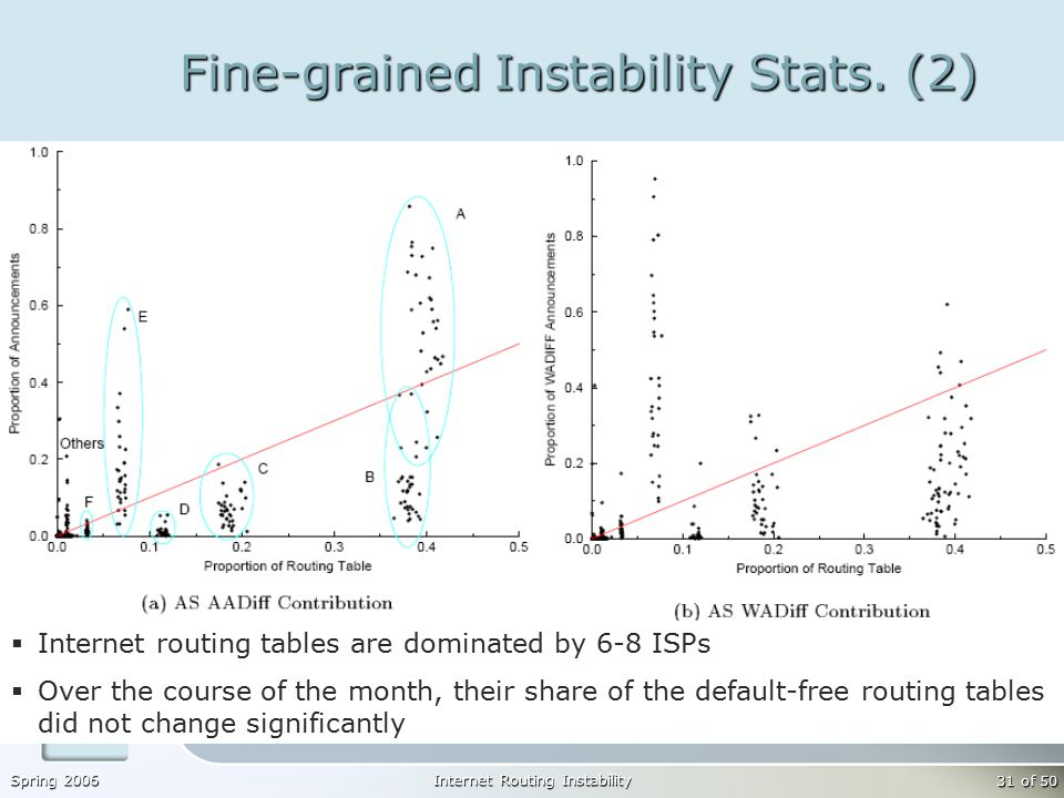 Spring 2006Internet Routing Instability 31 of 50 Fine-grained Instability Stats.