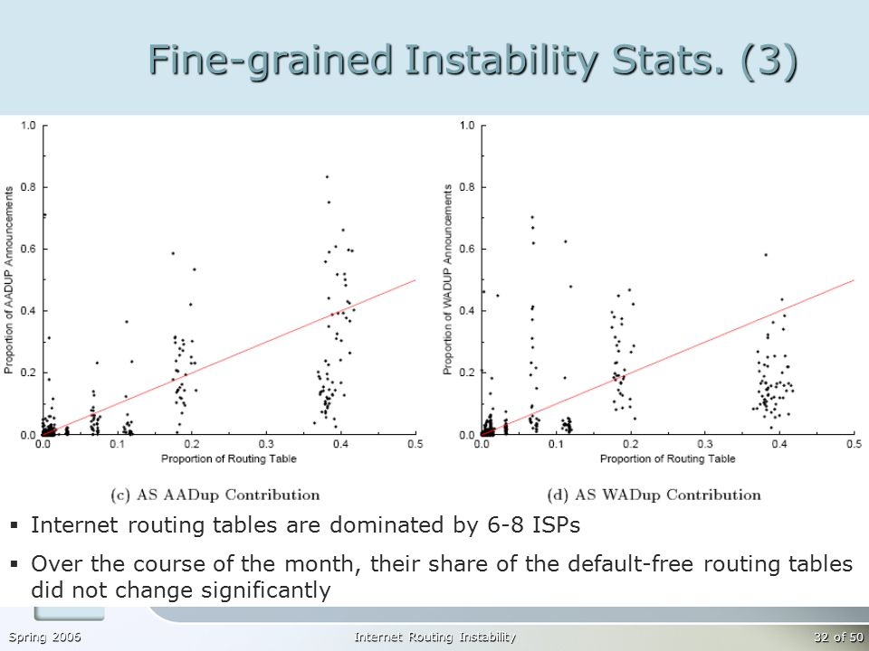 Spring 2006Internet Routing Instability 32 of 50 Fine-grained Instability Stats.