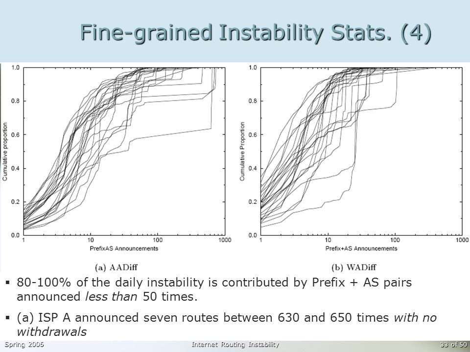 Spring 2006Internet Routing Instability 33 of 50 Fine-grained Instability Stats.