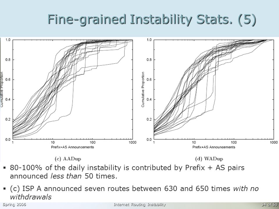 Spring 2006Internet Routing Instability 34 of 50 Fine-grained Instability Stats.