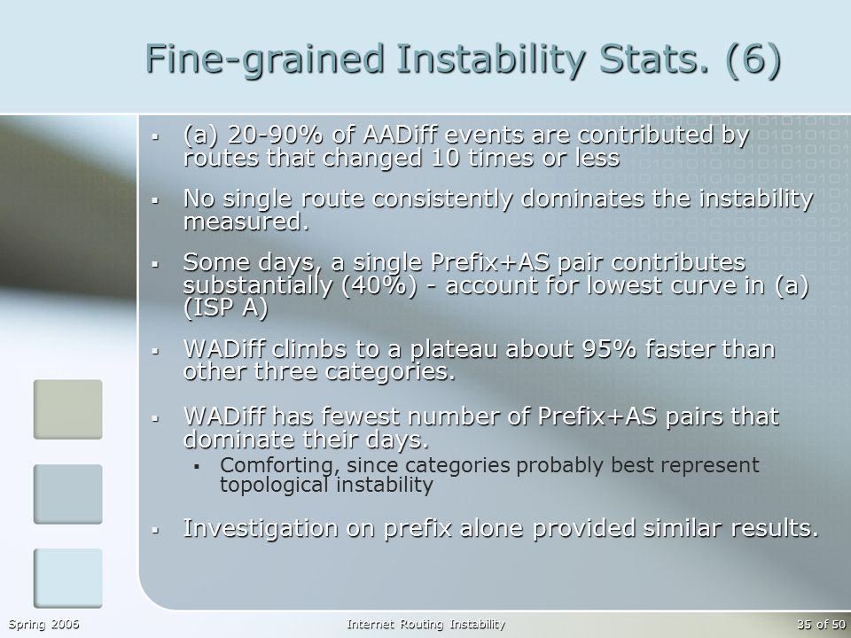Spring 2006Internet Routing Instability 35 of 50 Fine-grained Instability Stats.