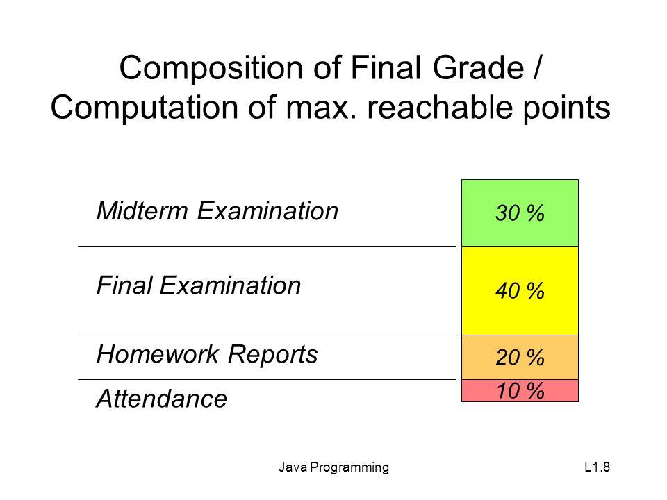 Java ProgrammingL1.9 Grading Rules / Grade Computation max 40 % max 80% min 20 % Grade A Grade B Grade C limitations with respect to numbers of participants at least 85% of max.