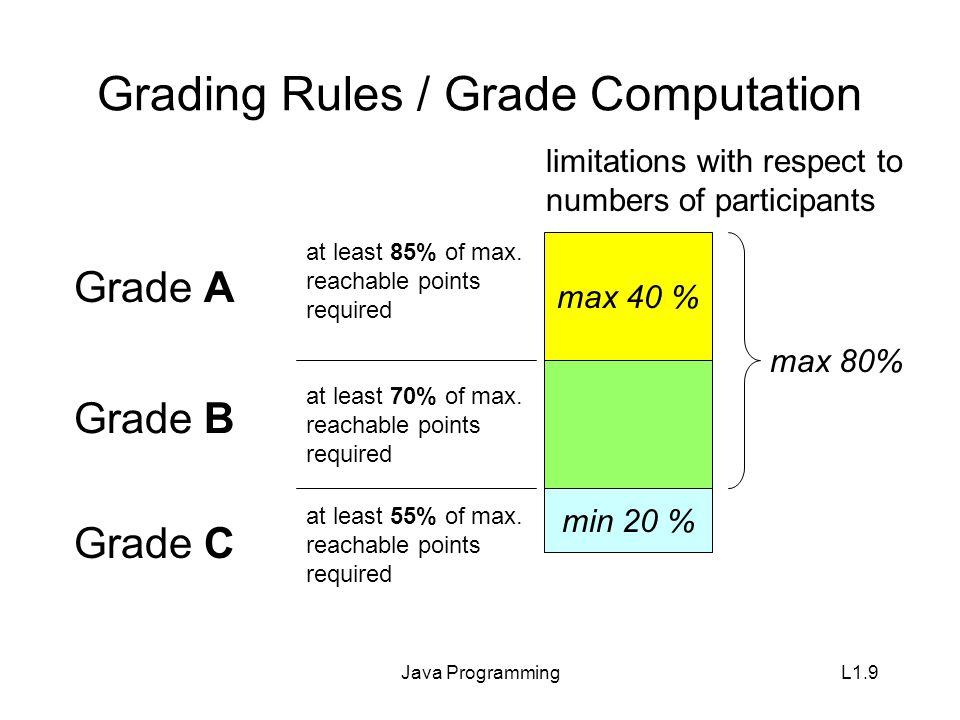 Java ProgrammingL1.10 New Attendance Management Attendance check will be at beginning of class.