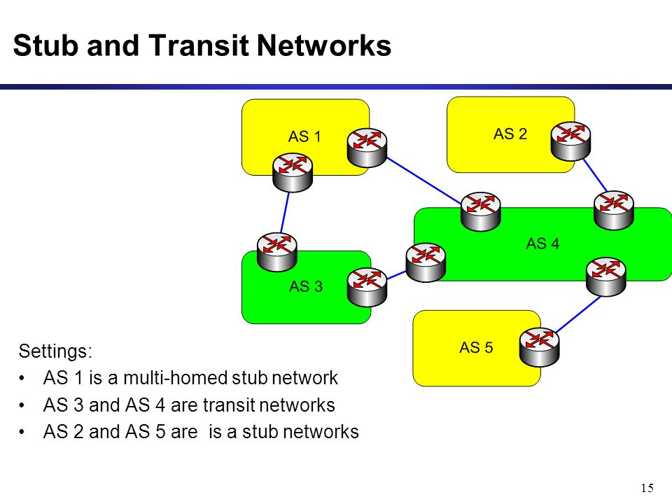 15 Stub and Transit Networks Settings: AS 1 is a multi-homed stub network AS 3 and AS 4 are transit networks AS 2 and AS 5 are is a stub networks