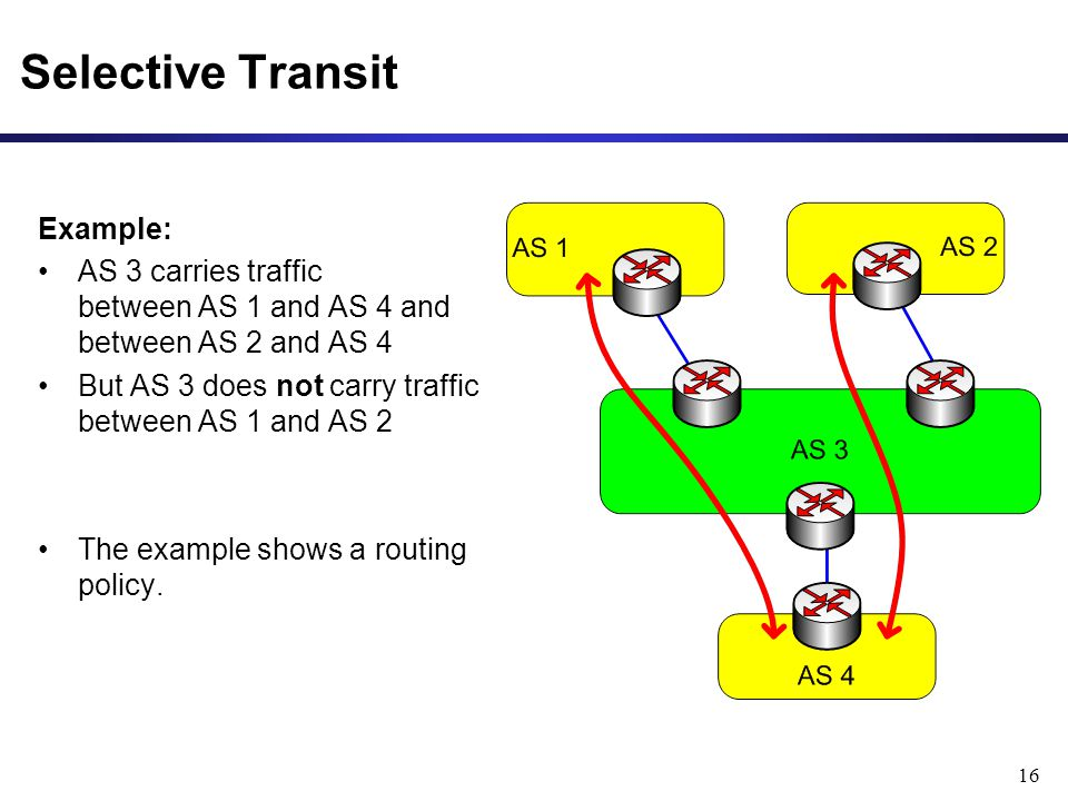 16 Selective Transit Example: AS 3 carries traffic between AS 1 and AS 4 and between AS 2 and AS 4 But AS 3 does not carry traffic between AS 1 and AS