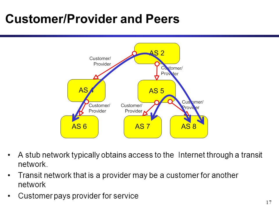 17 Customer/Provider and Peers A stub network typically obtains access to the Internet through a transit network. Transit network that is a provider m