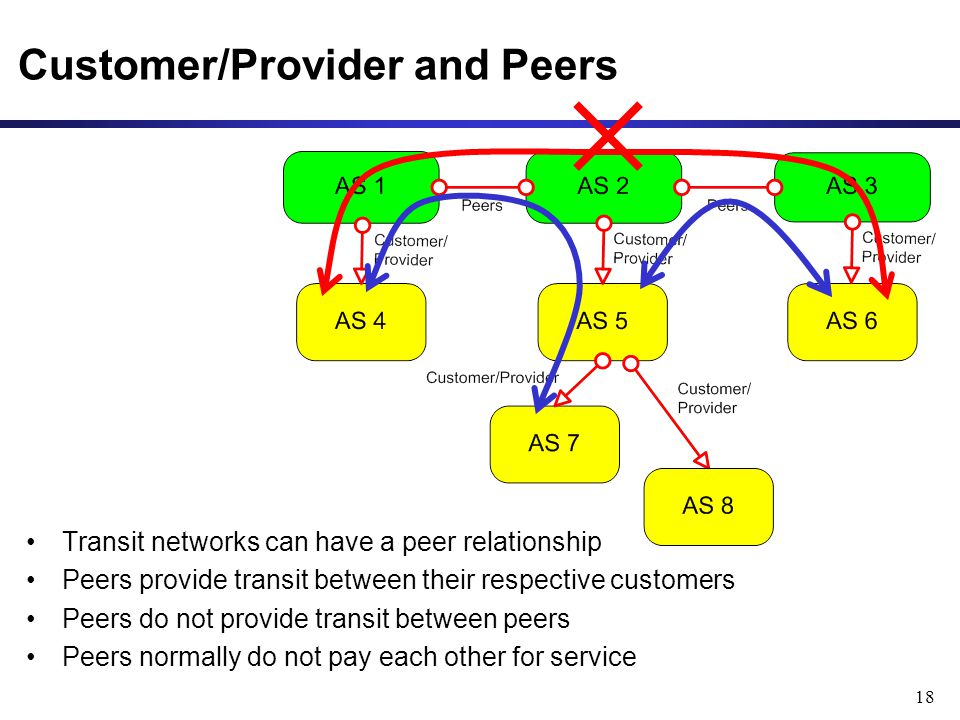 18 Customer/Provider and Peers Transit networks can have a peer relationship Peers provide transit between their respective customers Peers do not provide transit between peers Peers normally do not pay each other for service