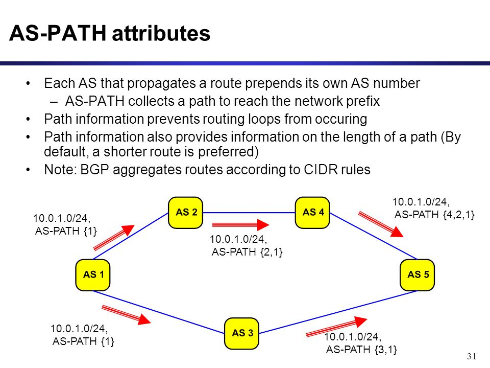31 AS-PATH attributes Each AS that propagates a route prepends its own AS number –AS-PATH collects a path to reach the network prefix Path information prevents routing loops from occuring Path information also provides information on the length of a path (By default, a shorter route is preferred) Note: BGP aggregates routes according to CIDR rules 10.0.1.0/24, AS-PATH {2,1} 10.0.1.0/24, AS-PATH {3,1} 10.0.1.0/24, AS-PATH {4,2,1} 10.0.1.0/24, AS-PATH {1}