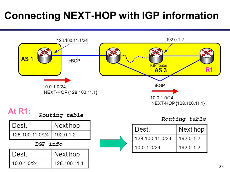 33 Connecting NEXT-HOP with IGP information 10.0.1.0/24, NEXT-HOP {128.100.11.1} Dest.Next hop 128.100.11.0/24192.0.1.2 At R1: Dest.Next hop 10.0.1.0/24128.100.11.1 Routing table BGP info Dest.Next hop 128.100.11.0/24192.0.1.2 10.0.1.0/24192.0.1.2 Routing table
