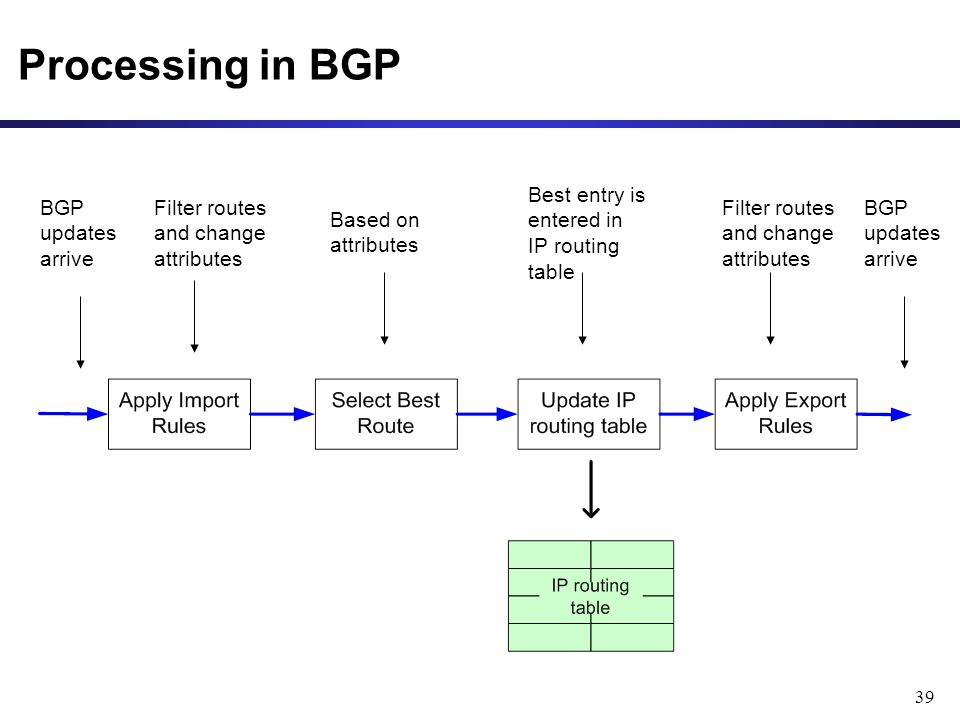 39 Processing in BGP BGP updates arrive Filter routes and change attributes Based on attributes Best entry is entered in IP routing table Filter routes and change attributes BGP updates arrive