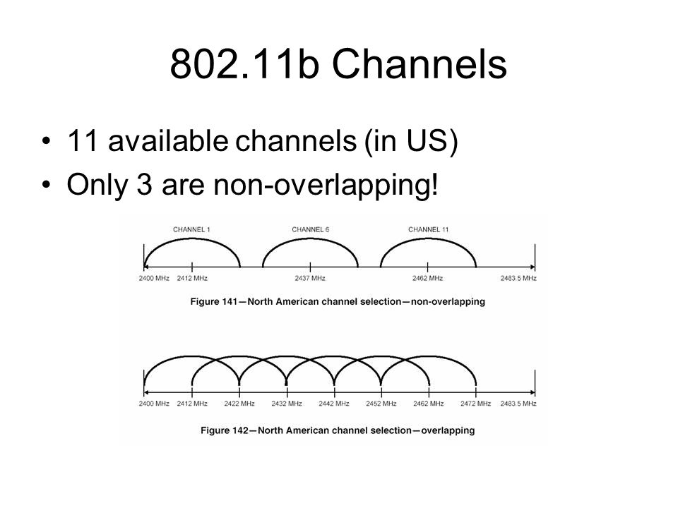 802.11b Channels 11 available channels (in US) Only 3 are non-overlapping!