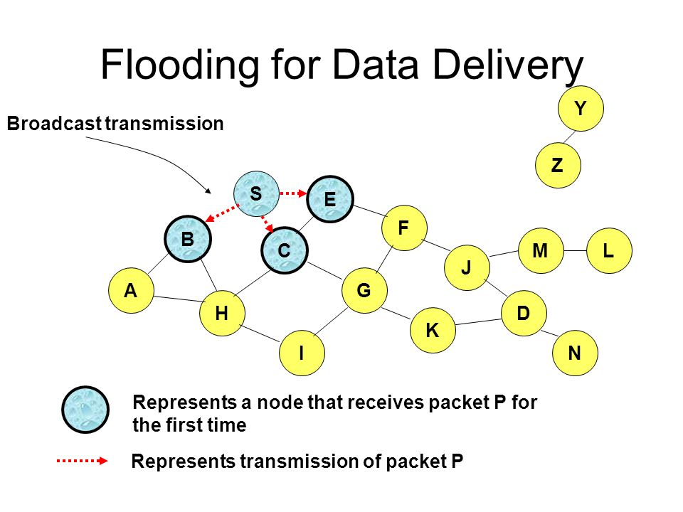 Flooding for Data Delivery B A S E F H J D C G I K Represents transmission of packet P Represents a node that receives packet P for the first time Z Y Broadcast transmission M N L