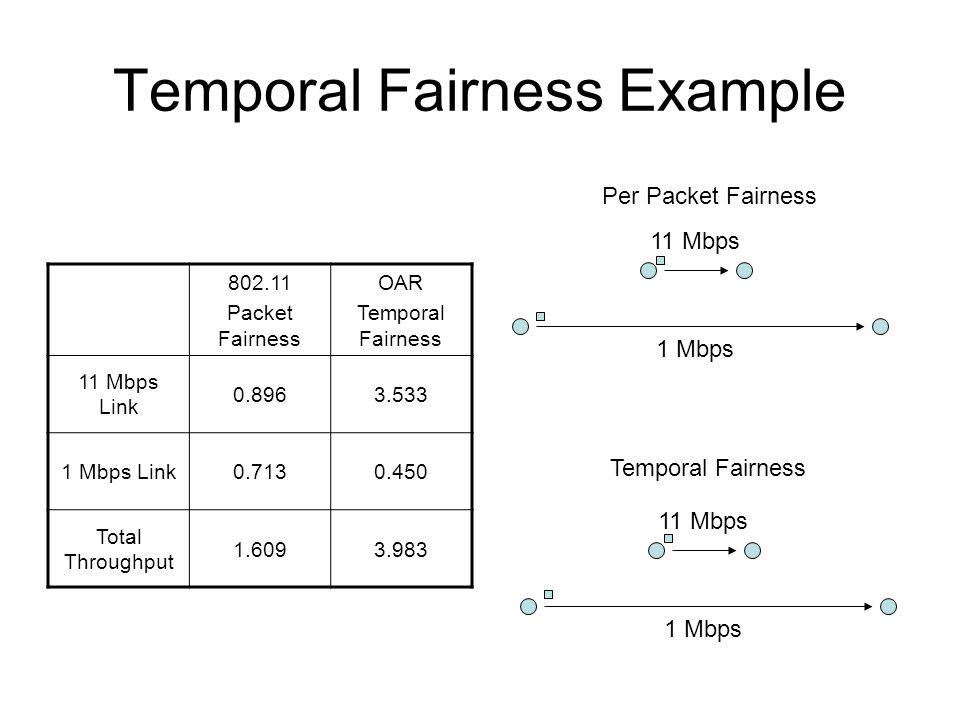 Temporal Fairness Example 802.11 Packet Fairness OAR Temporal Fairness 11 Mbps Link 0.8963.533 1 Mbps Link0.7130.450 Total Throughput 1.6093.983 1 Mbp