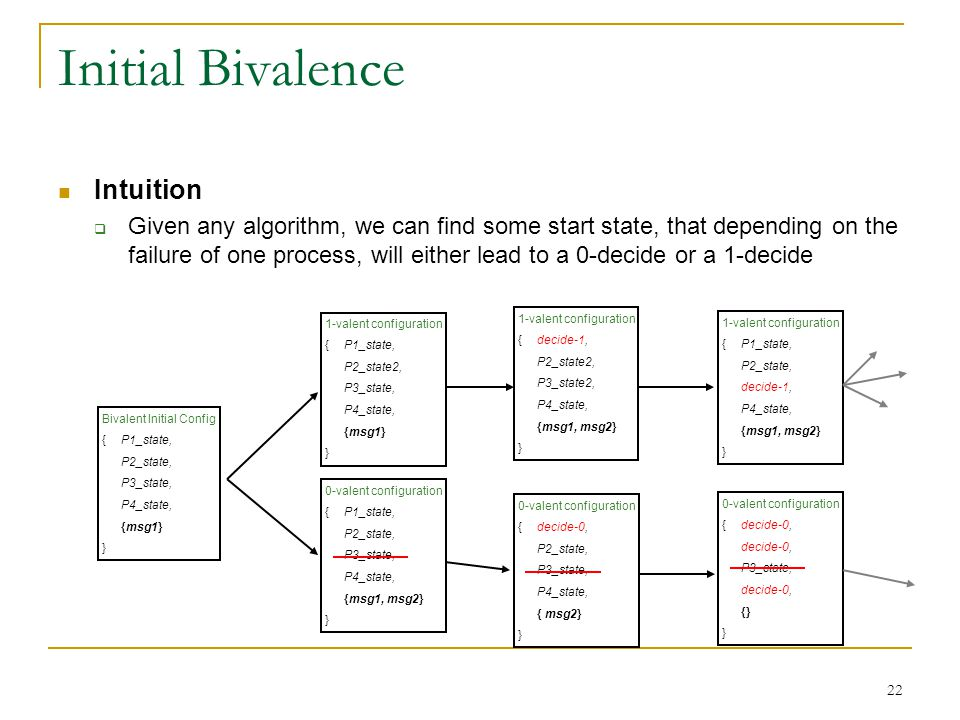22 Initial Bivalence Intuition  Given any algorithm, we can find some start state, that depending on the failure of one process, will either lead to a 0-decide or a 1-decide Bivalent Initial Config {P1_state, P2_state, P3_state, P4_state, {msg1} } 1-valent configuration {P1_state, P2_state2, P3_state, P4_state, {msg1} } 0-valent configuration {P1_state, P2_state, P3_state, P4_state, {msg1, msg2} } 1-valent configuration {decide-1, P2_state2, P3_state2, P4_state, {msg1, msg2} } 0-valent configuration {decide-0, P2_state, P3_state, P4_state, { msg2} } 1-valent configuration {P1_state, P2_state, decide-1, P4_state, {msg1, msg2} } 0-valent configuration {decide-0, decide-0, P3_state, decide-0, {} }