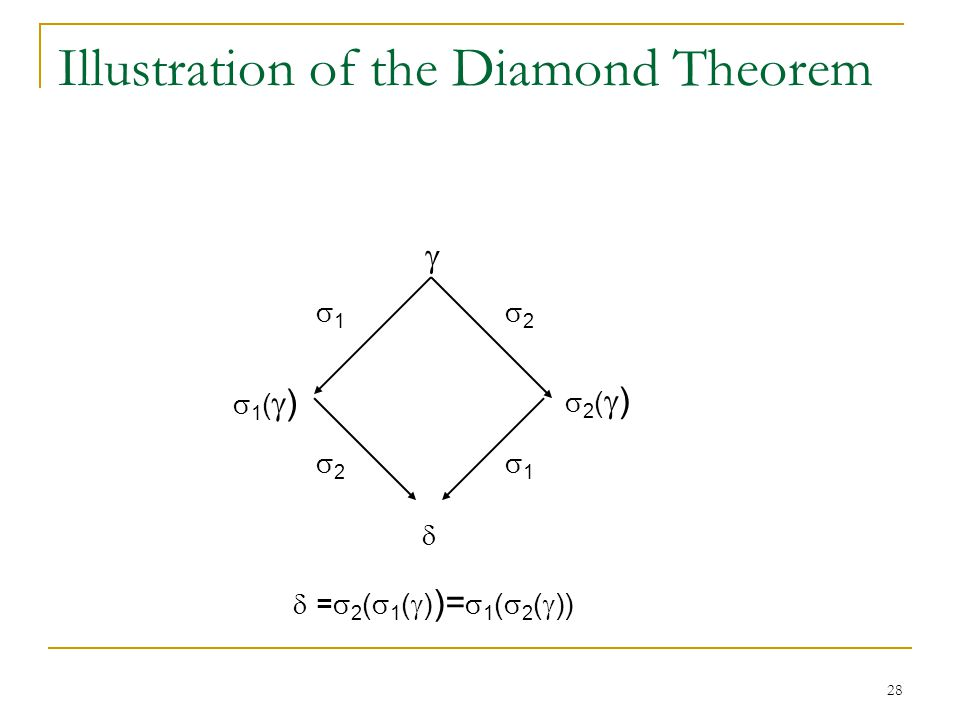 28 Illustration of the Diamond Theorem  11 22 1()1() 2()2()  22 11  =  2 (  1 (  ) )=  1 (  2 (  ))