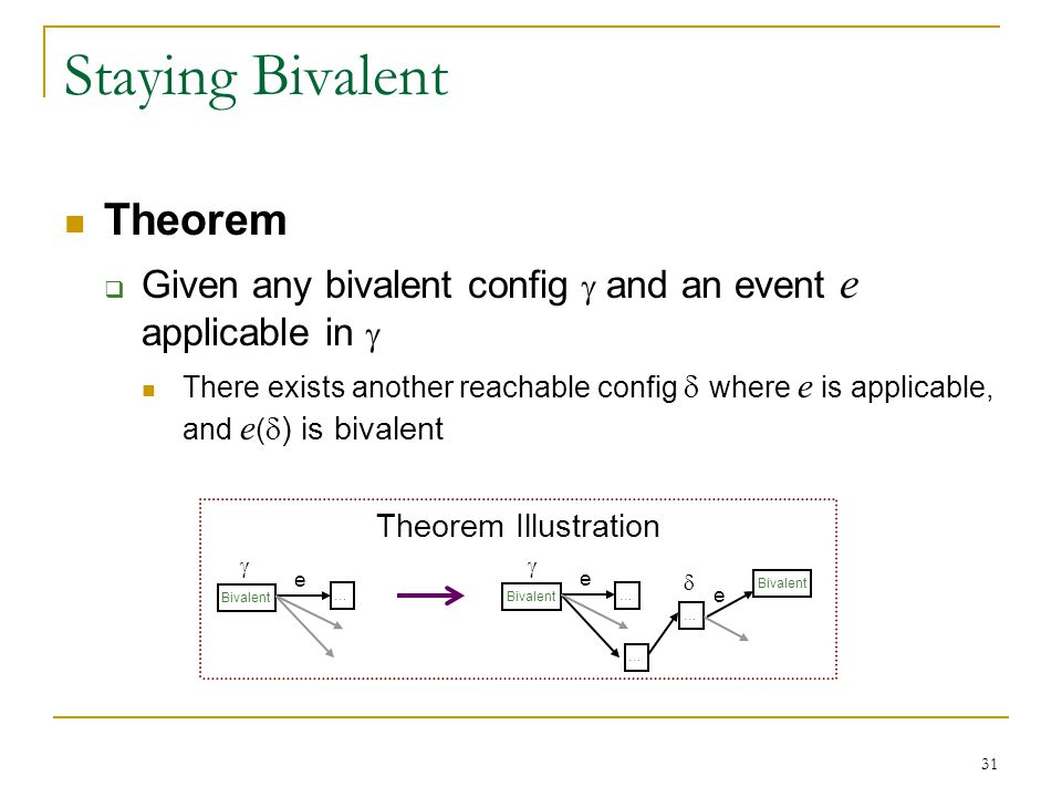 31 Staying Bivalent Theorem  Given any bivalent config  and an event e applicable in  There exists another reachable config  where e is applicable, and e (  ) is bivalent Bivalent … Theorem Illustration e Bivalent … e … … e  