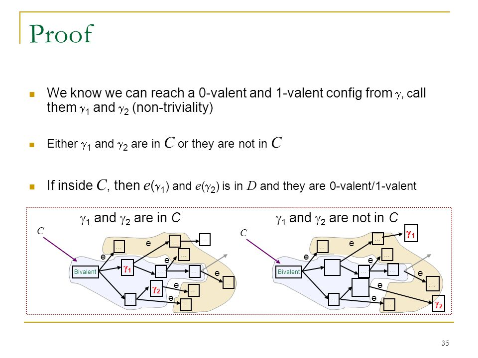 35 Proof We know we can reach a 0-valent and 1-valent config from , c all them  1 and  2 (non-triviality) Either  1 and  2 are in C or they are not in C If inside C, then e (  1 ) and e (  2 ) is in D and they are 0-valent/1-valent Bivalent … e  1 and  2 are in C  1 and  2 are not in C 11 … … … 22 … … … e e e … … e … e C Bivalent … e … … … 22 11 … e e e … … e … e C