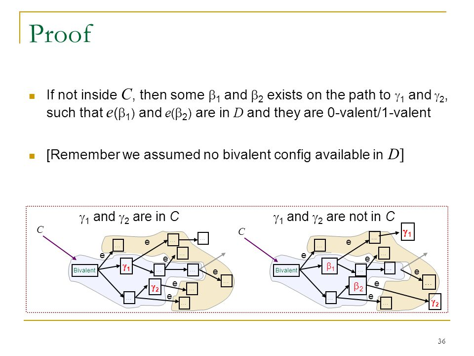 36 Proof If not inside C, then some  1 and  2 exists on the path to  1 and  2, such that e (  1 ) and e (  2 ) are in D and they are 0-valent/1-valent [Remember we assumed no bivalent config available in D] Bivalent … e  1 and  2 are in C  1 and  2 are not in C 11 … … … 22 … … … e e e … … e … e C Bivalent … e  1 … … …  2 22 11 … e e e … … e … e C
