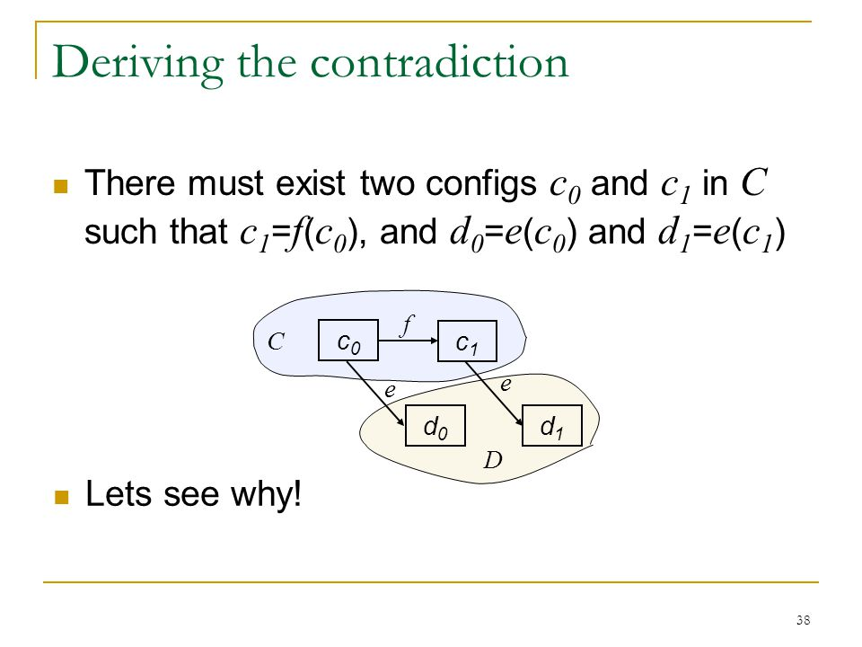 38 f Deriving the contradiction There must exist two configs c 0 and c 1 in C such that c 1 = f ( c 0 ), and d 0 = e ( c 0 ) and d 1 = e ( c 1 ) c0c0