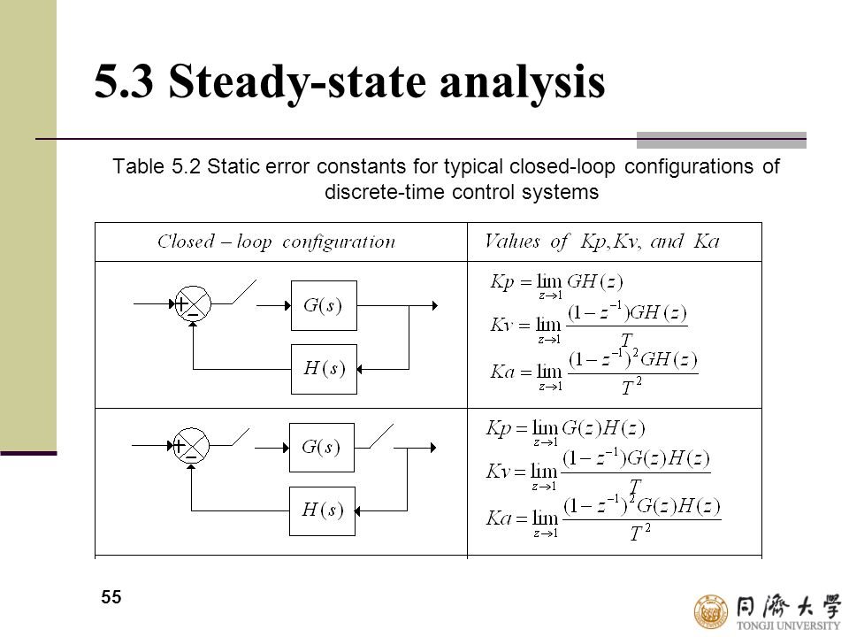 55 5.3 Steady-state analysis Table 5.2 Static error constants for typical closed-loop configurations of discrete-time control systems