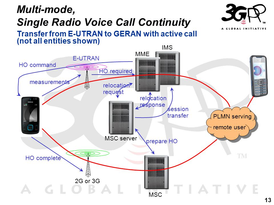 13 Multi-mode, Single Radio Voice Call Continuity Transfer from E-UTRAN to GERAN with active call (not all entities shown) PLMN serving remote user MSC server IMS MSC E-UTRAN 2G or 3G measurements HO required MME relocation request prepare HO relocation response session transfer HO command HO complete