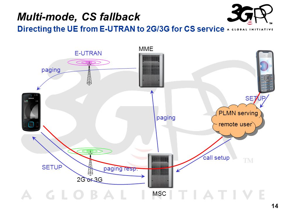 14 Multi-mode, CS fallback Directing the UE from E-UTRAN to 2G/3G for CS service PLMN serving remote user MSC E-UTRAN 2G or 3G MME SETUP call setup paging paging resp.