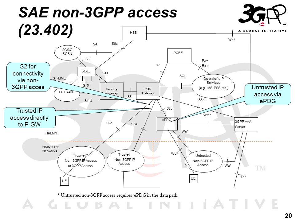 20 S2 for connectivity via non- 3GPP acces Trusted IP access directly to P-GW Untrusted IP access via ePDG SAE non-3GPP access (23.402)
