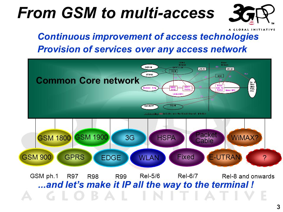 3 Continuous improvement of access technologies Provision of services over any access network...and let's make it IP all the way to the terminal .